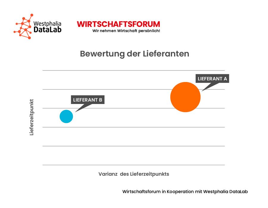 Data Science Abbildung 5