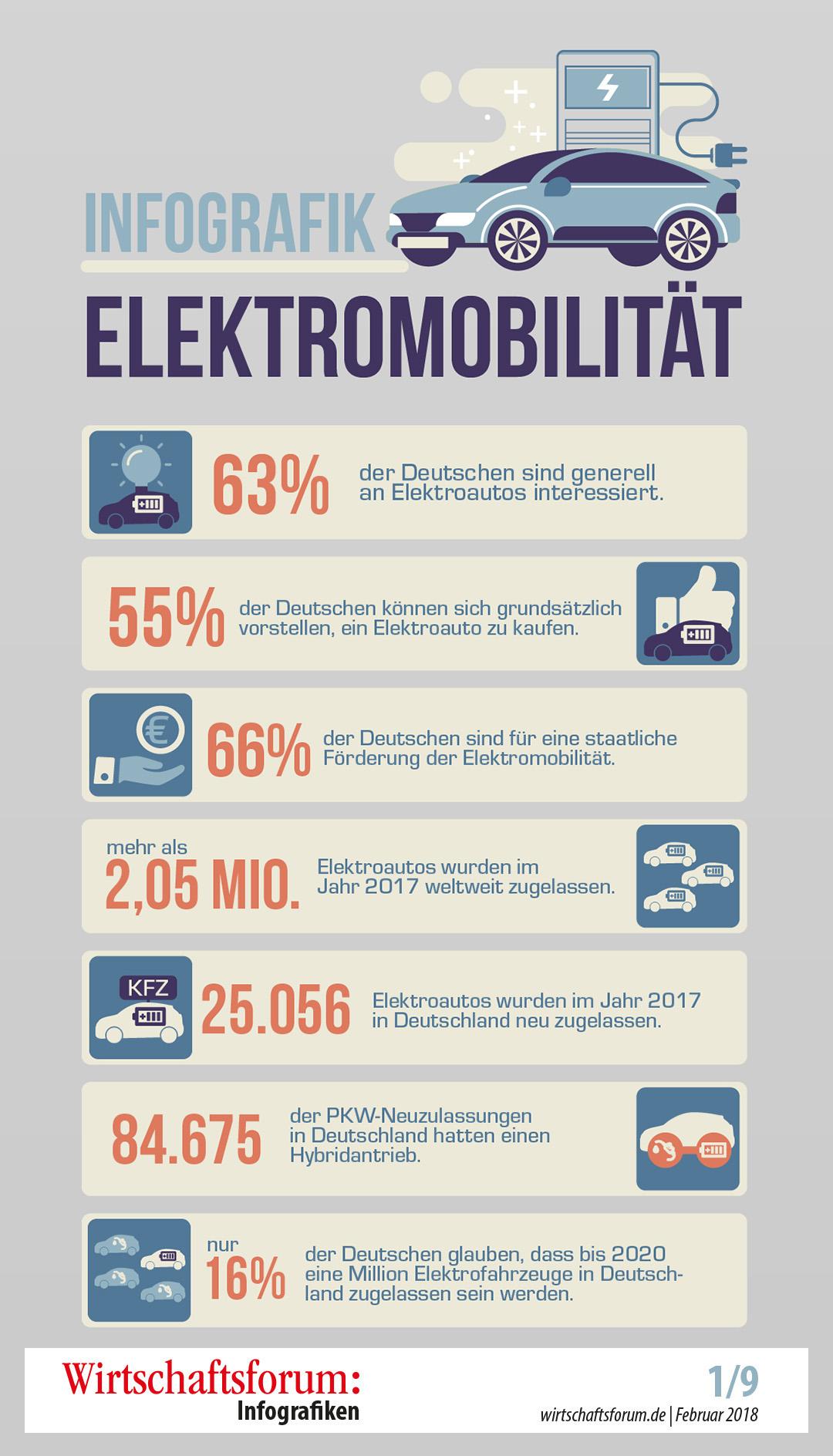 cb0e0429ef1b 02/2018 - Elektromobilität - 02/2018 - Elektromobilität ...
